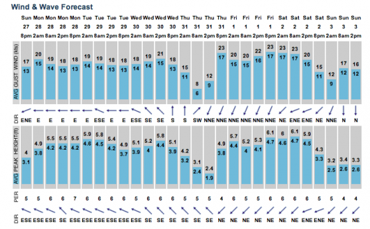 Example Swell Forecast